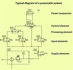pneumatic valve diagrams pneumatic wiring diagram and circuit schematic