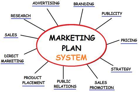 marketing plan definition bepatient221017 com marketing function identify satisfy produce