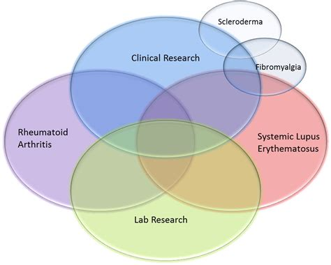 research sle lupus and arthritis research