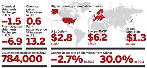 facts figures of the chemical industry july 1 2013 issue vol 91 issue 26 chemical