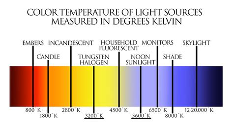 fluorescent l color chart fluorescent light color temperature chart choice image