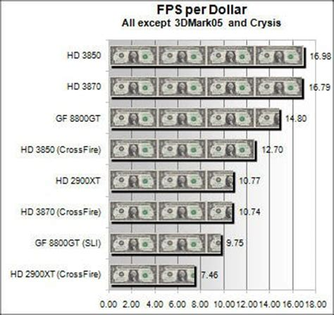 most frames per second which graphics card gives most fps per buck