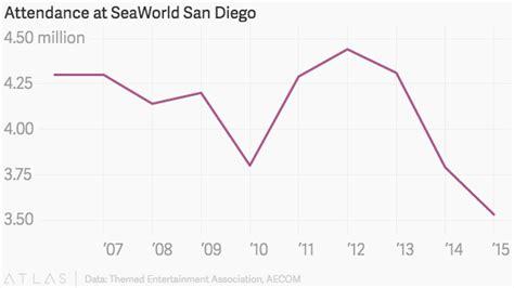 seaworld orlando average attendance tilikum improving but seaworld is still tanking dolphin