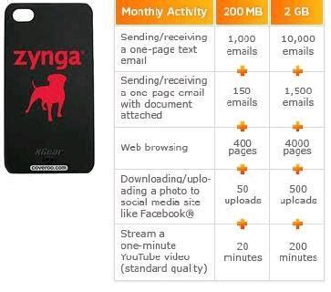 how much data do zynga mobile games use?