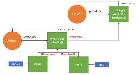 prototype pattern in js the most common patterns to create objects in javascript