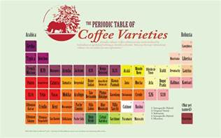 Periodic Coffee Table Periodic Table Of Coffee Varieties Coffeemuseum