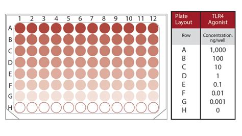 lps lipid a and mpla on the plate