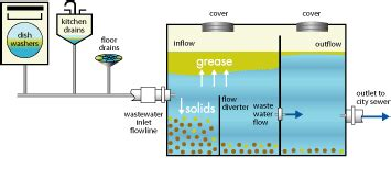 grease trap diagram atlantic pit is the leader in grease trap maintenance and
