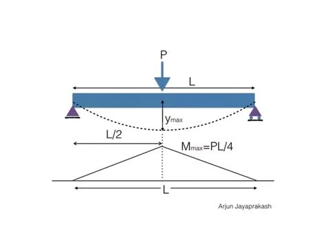 simply supported beam diagram how does deflection relate with moment quora
