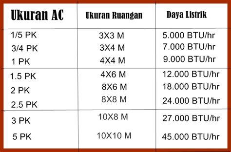 Ac Ukuran Setengah Pk ukuran ac dan ruangan yang perlu di perhatikan