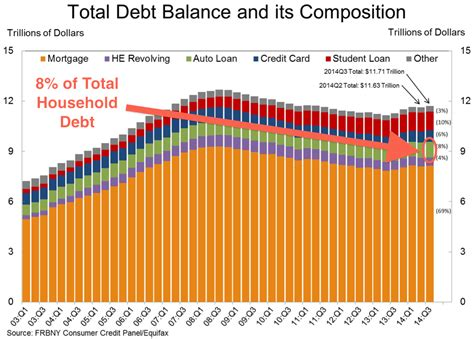 Mba Subprime Market Size by Subprime Auto Loans Outstanding Business Insider