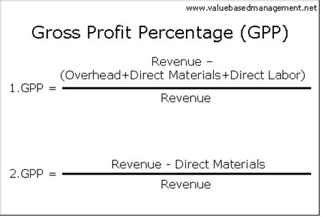 Gross Credit Loss Formula Summary Of Gross Profit Percentage Abstract