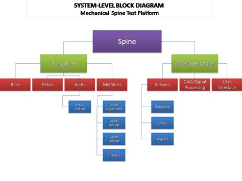 block diagram system edge