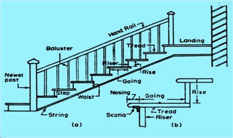 Calculate Area Of Room 20 technical terms generally used during staircase design