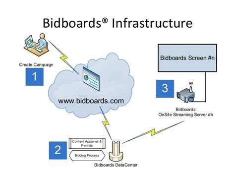 electronic bid electronic billboards bidding system bidboards