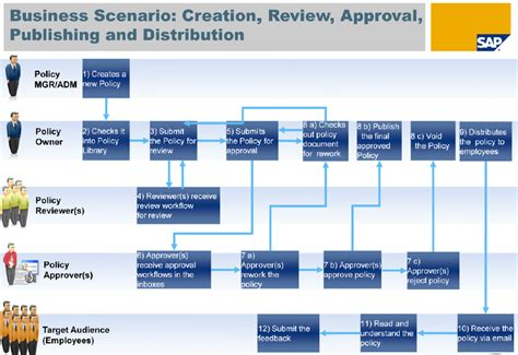 sap grc workflow configuration overview of policy management governance risk and