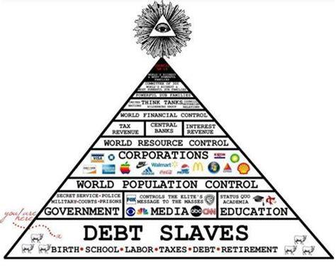 illuminati bloodlines chart illuminatis elites organisation bloodlines