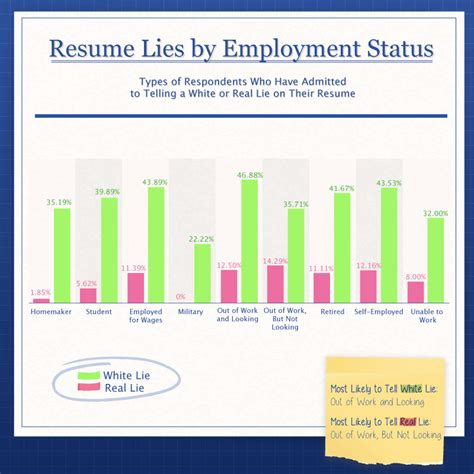 Hloom Resume by Lying About High School Diploma On Resume Sanitizeuv
