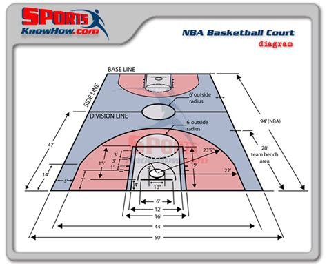 basketball court dimensions diagram how to graph nba data with sas sas learning post
