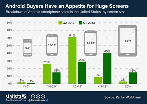 android layout width half screen size more than half of android phones sold in q2 had 4 5 inch