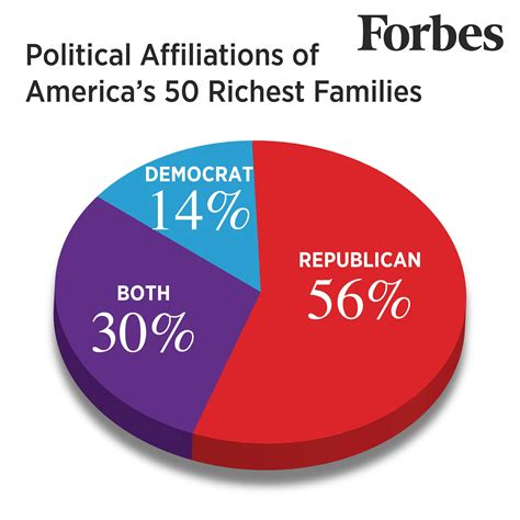 billionaire democracy the hijacking of the american political system books are america s richest families republicans or democrats