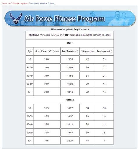 air force pt chart 2016 over 30 air force pft chart preparation air force rotc wright