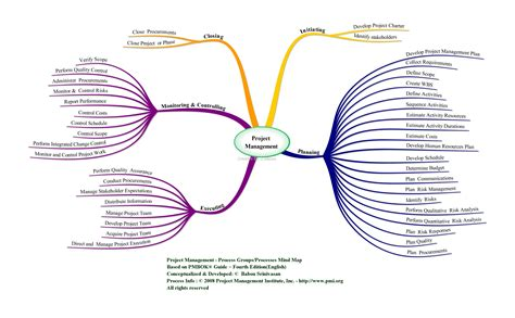 Project Management Process Groups Project Management Leadership Chions Project Management Mind Map Template