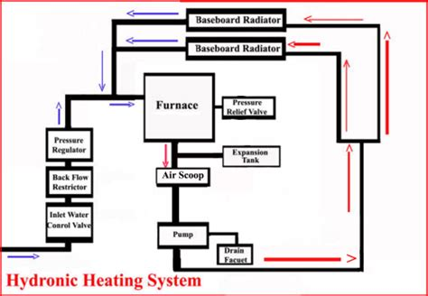 one to two baseboard heaters thermostat wiring diagram