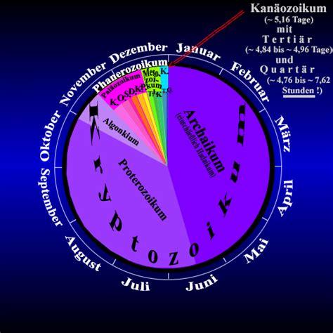 seit wann leben menschen auf der erde kosmischer kalender