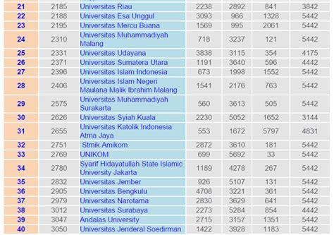 50 Tahun Indonesia Merdeka Lengkap 2 Jilid berikut daftar lengkap universitas terbaik tahun 2015 berdasarkan webometrics tahun 2015