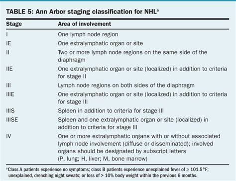 lymphoma stages non hodgkin lymphoma page 4 of 14 obgyn net