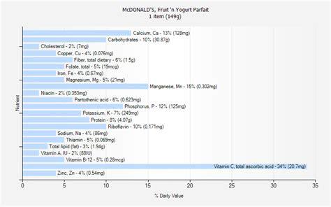 Nutrition Facts Fruit N Yogurt Parfait   Nutrition Ftempo