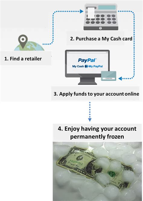 How To Buy Ebay Gift Card Without Paypal - beware buying paypal my cash cards frequent miler