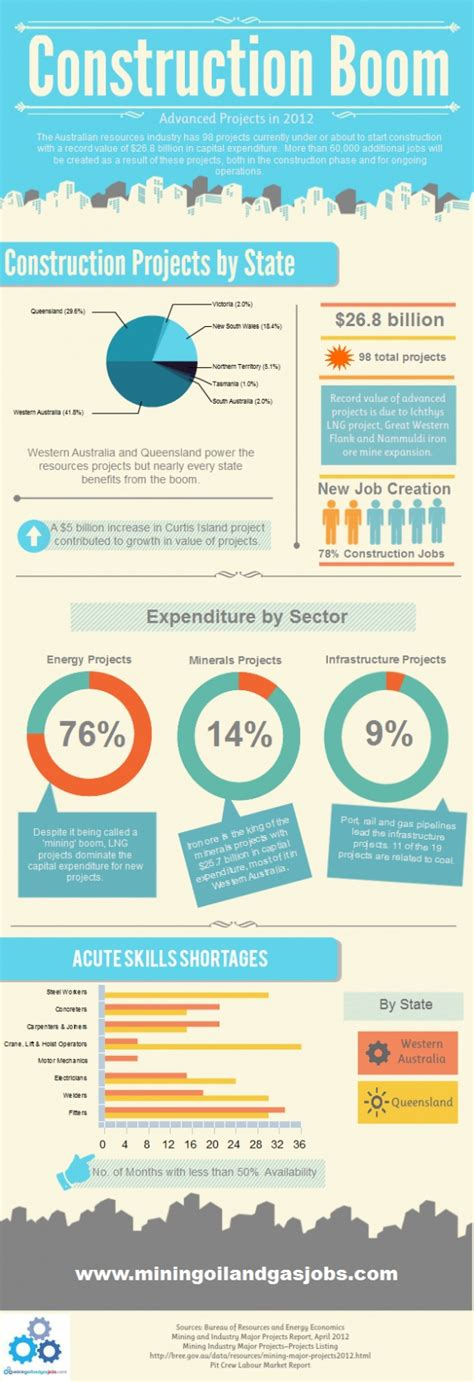 home construction costs considerations infographic 9 best images about contracting business on pinterest