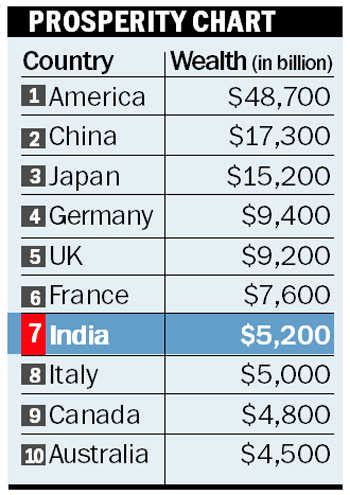top 10 richest countries in the world authorstream india among ten wealthiest nations
