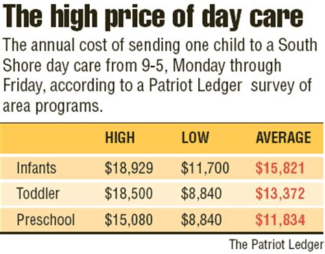 day care prices who s the children the state of day care 169 2008 the patriot ledger the