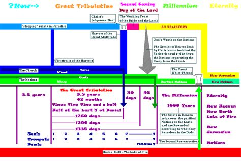 post tribulation churches