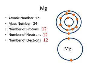 Magnesium Protons Part A Atomic Structure Ppt