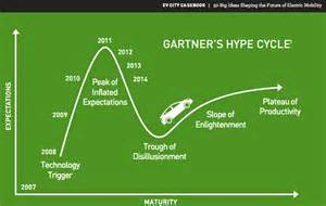 Connected Car Hype Cycle Gartner S Hype Cycle