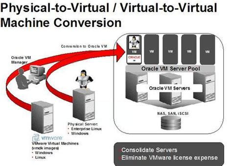 tutorial oracle virtual machine oracle vm blog converting linux and windows physical and