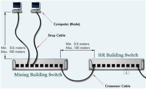 Kabel Cable Lan Network Howell Cat 6 Jaringan 10 Meter Murah pengertian dan fungsi kabel lan oliel vihop