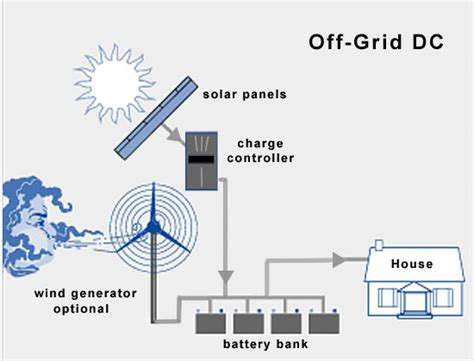 grid solar system diagram pics about space