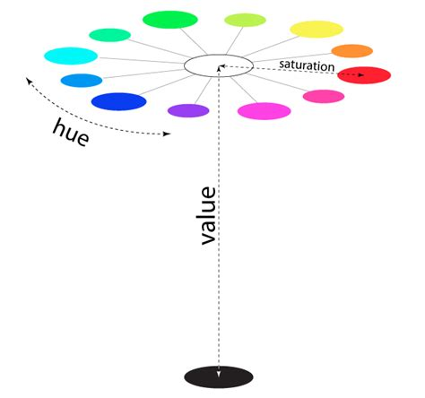 saturation definition color hue value saturation learn