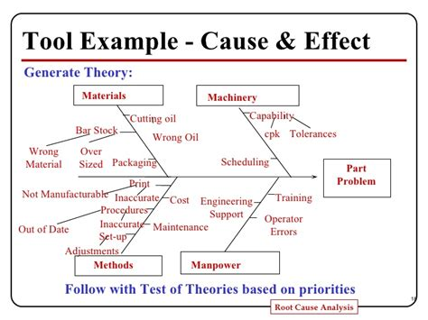 Root Cause Analysis Presentation 5 Whys Root Cause Analysis Template
