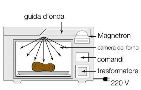 cucinare a microonde cucinare a microonde come funziona il forno