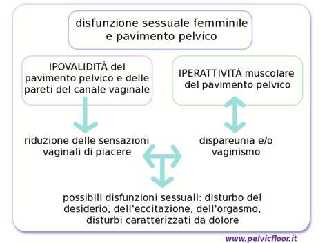 dolore pavimento pelvico sintomi sessuali fisioterapia e riabilitazione