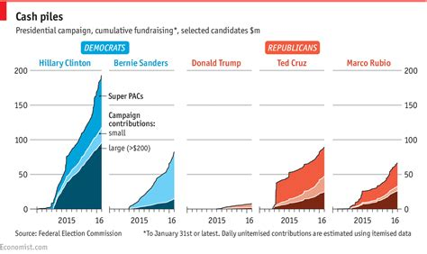 Polls For Money - daily chart the 2016 presidential money race the economist