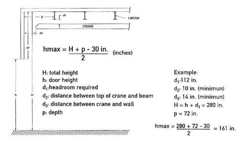headroom required headroom calculation garaga