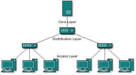 tree topology diagram dcn computer network toplogies