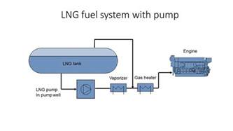 Fuel System Service Cost Three Design Concepts For Lng Fuel Systems Marine
